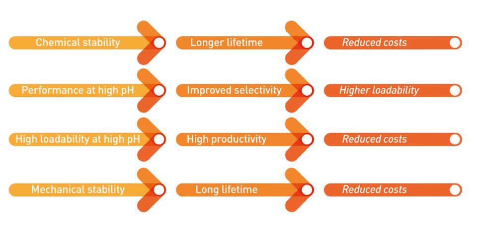 Colunas cromatográficas Kromasil EternityXT para UHPLC e HPLC