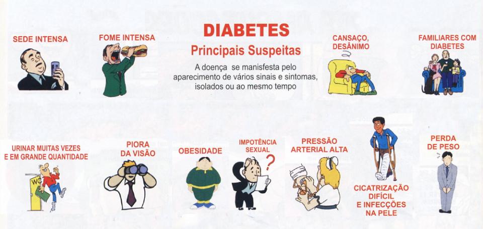 Sintomas do Diabetes mellitus tipo 2