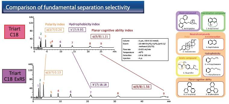 Comparação de seletividade fundamentais na separação