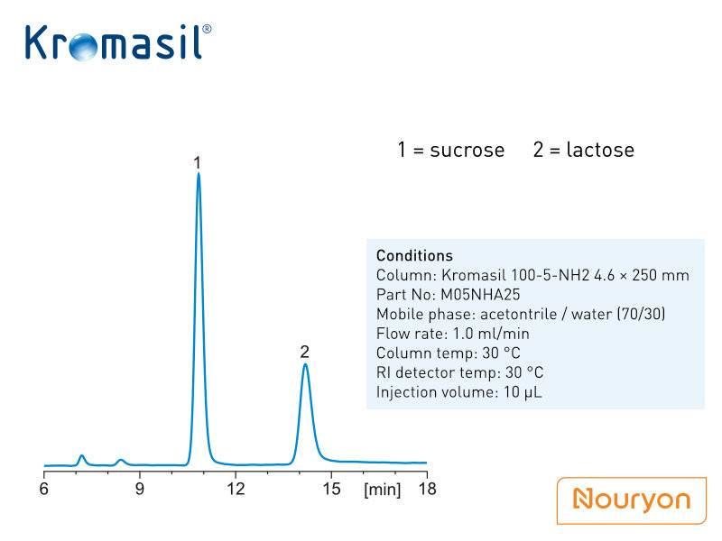 Separação de sacarose e lactose em Kromasil NH2 de acordo com ChP 2020
