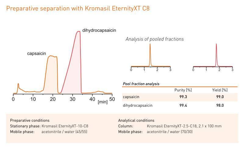 Aumente seus resultados de cromatografia preparativa com a melhor fase estacionária da classe