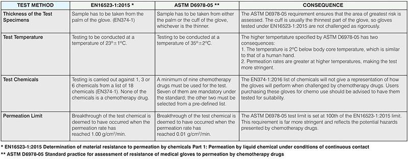 Luvas-de-proteção-para-manuseio-de-medicamentos-quimioterápicos-tabela-2
