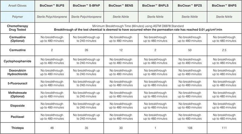 Luvas-de-proteção-para-manuseio-de-medicamentos-quimioterápicos-tabela