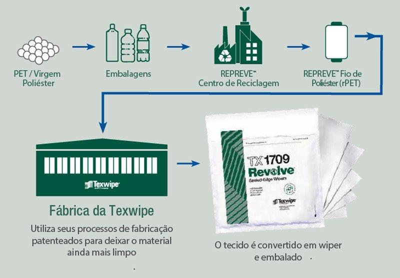 Recicláveis para sala limpa, Texwipe lança linha REVOLVE de consumíveis