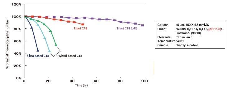 Coluna Cromatografica com Superior durabilidade