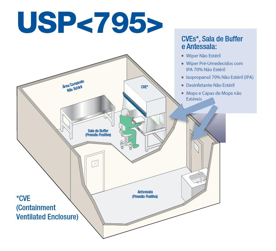 USP-795-