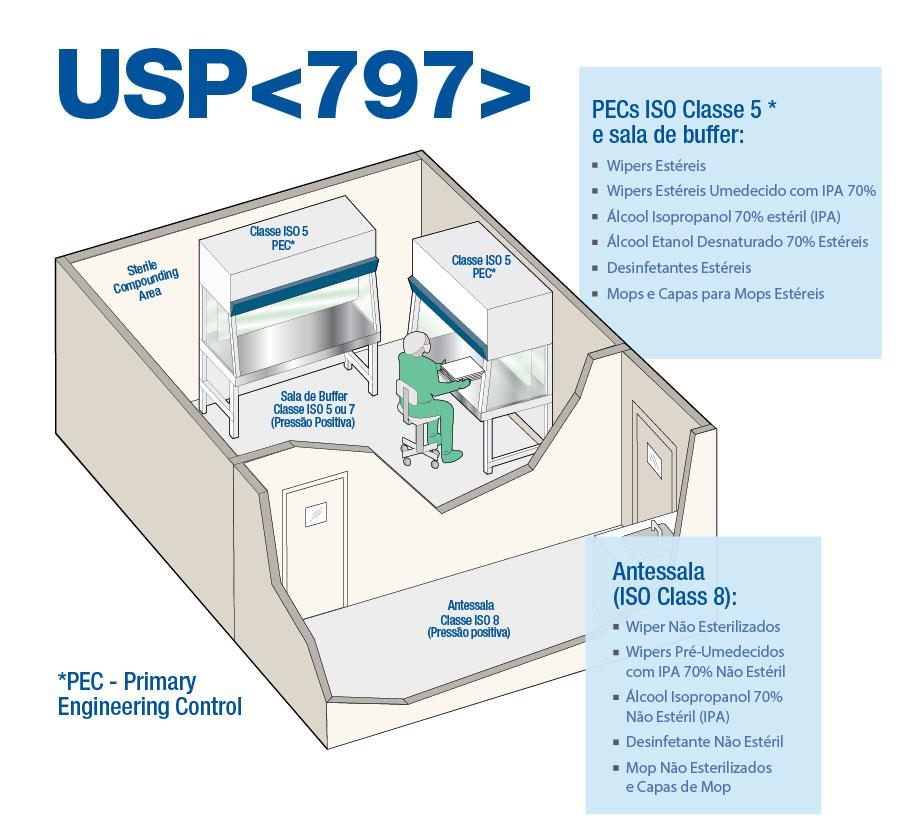 USP-797-
