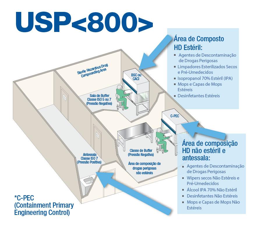 USP-800
