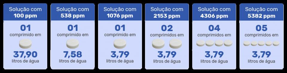 BruTab-6S-Tabela-de-Diluição-Desinfetante-de-Alto-Nível-em-Comprimidos-Efervescentes