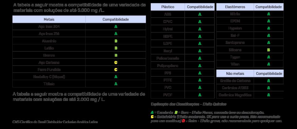 tabela-de-compatibilidade-de-materiais