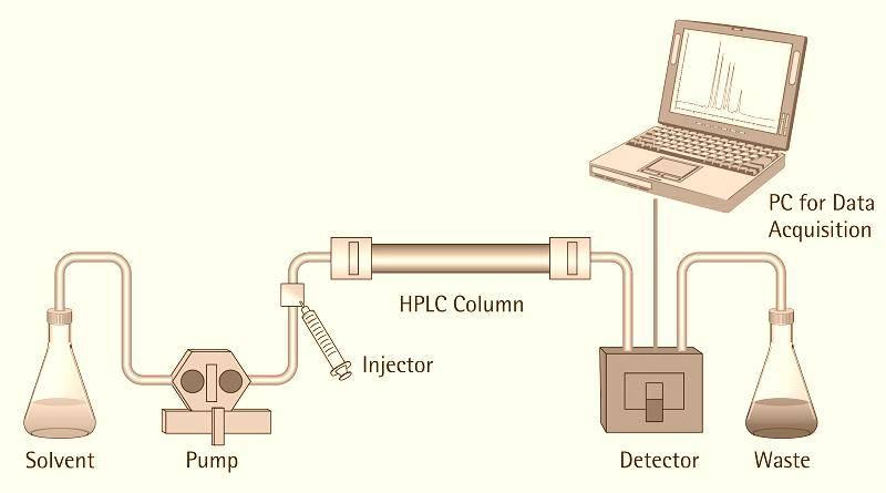 Analises-por-HPLC-ou-UHPLC-escolher-a-melhor-coluna-vintage
