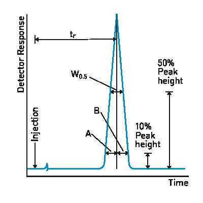 Teste de performance coluna cromatografica kromasil