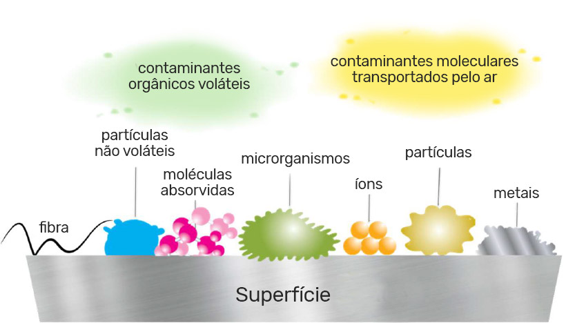 contaminantes-sala-limpa--